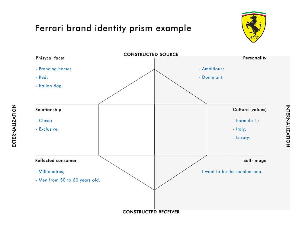 Example of Ferrari Kapferer's Brand Identity Prism
