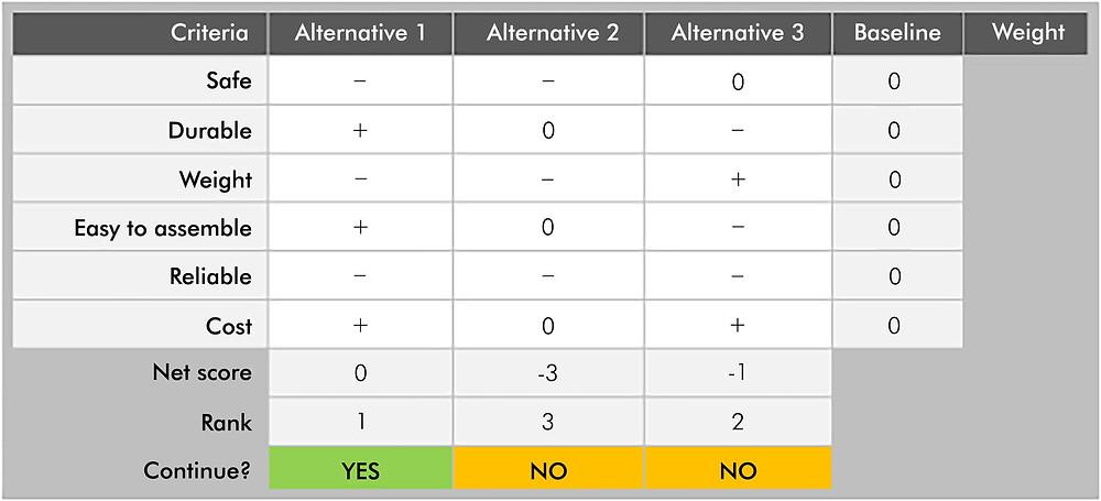 Pugh matrix method example
