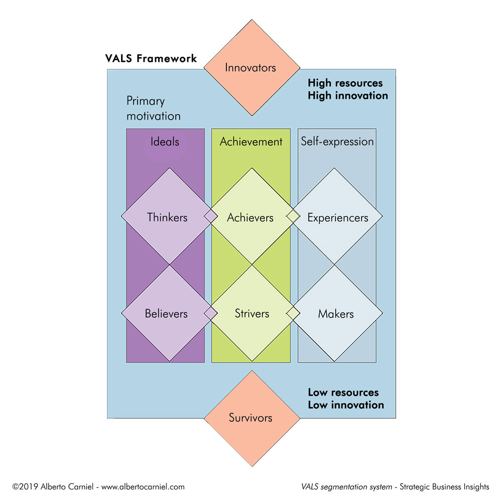 VALS segmentation system by Strategic Business Insights