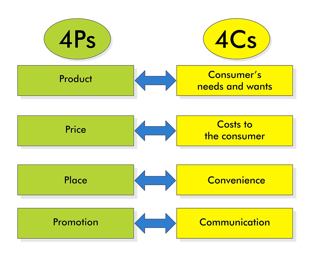Comparison of 4Ps and 4Cs of marketing mix