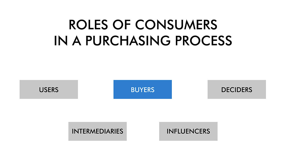 Roles of consumers in a purchasing process