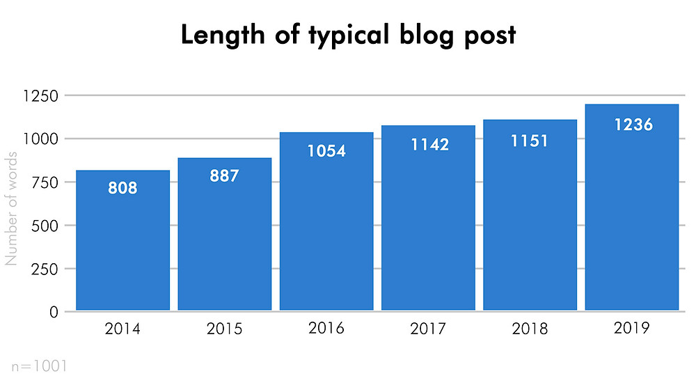 Length in words of a typical blog post