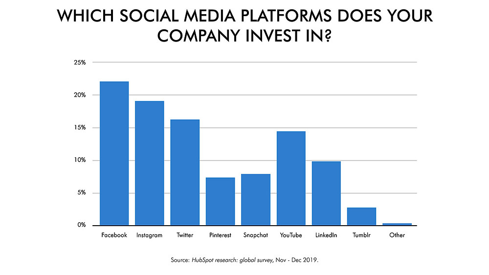 Top social media platforms per investments