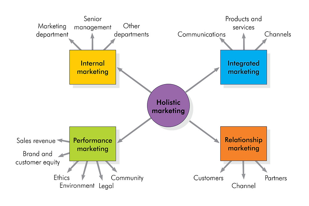 The holistic marketing components