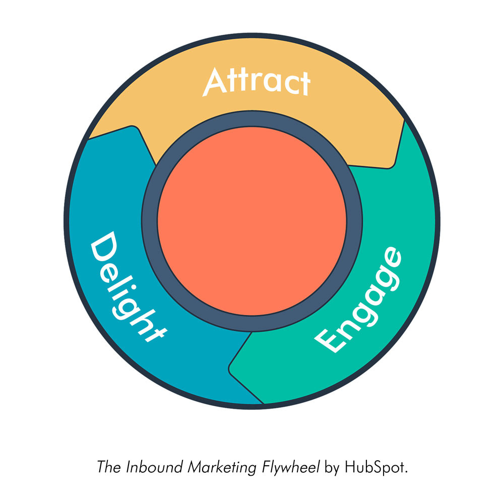 The Inbound Marketing Flywheel