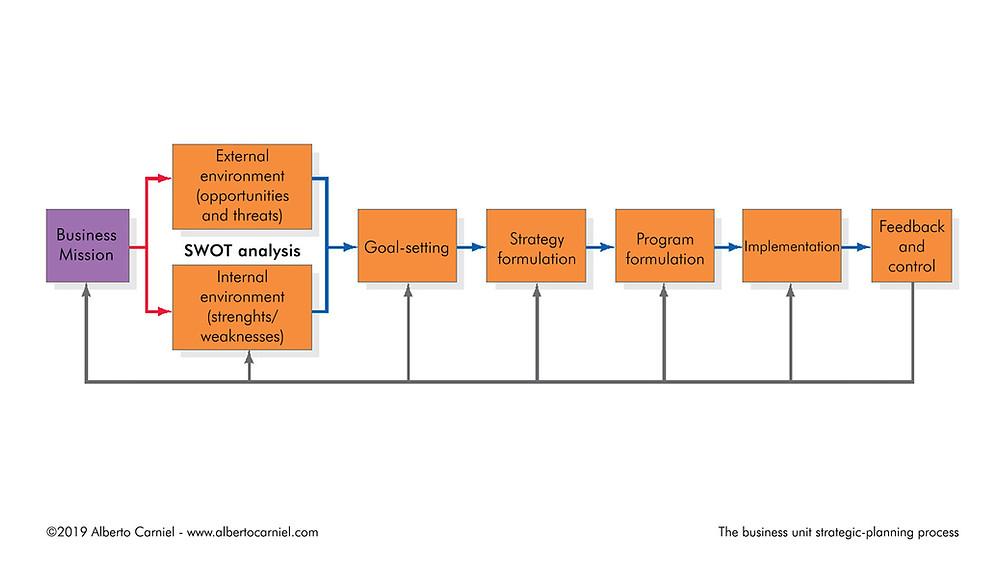 Business unit strategic-planning process