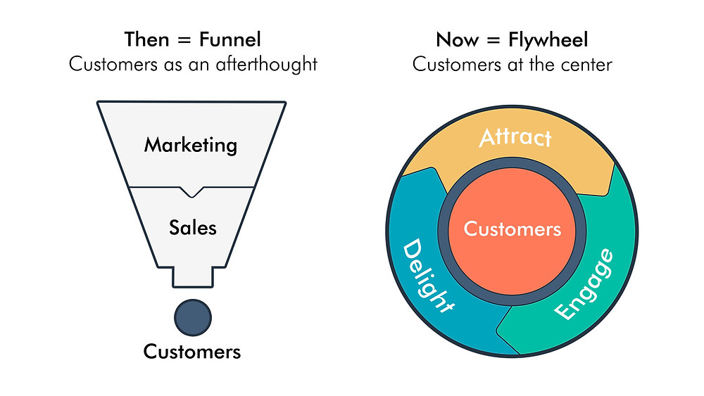 Marketing funnel vs flywheel
