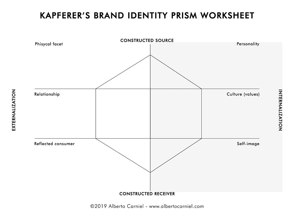Kapferer's Brand Identity Prism template.
