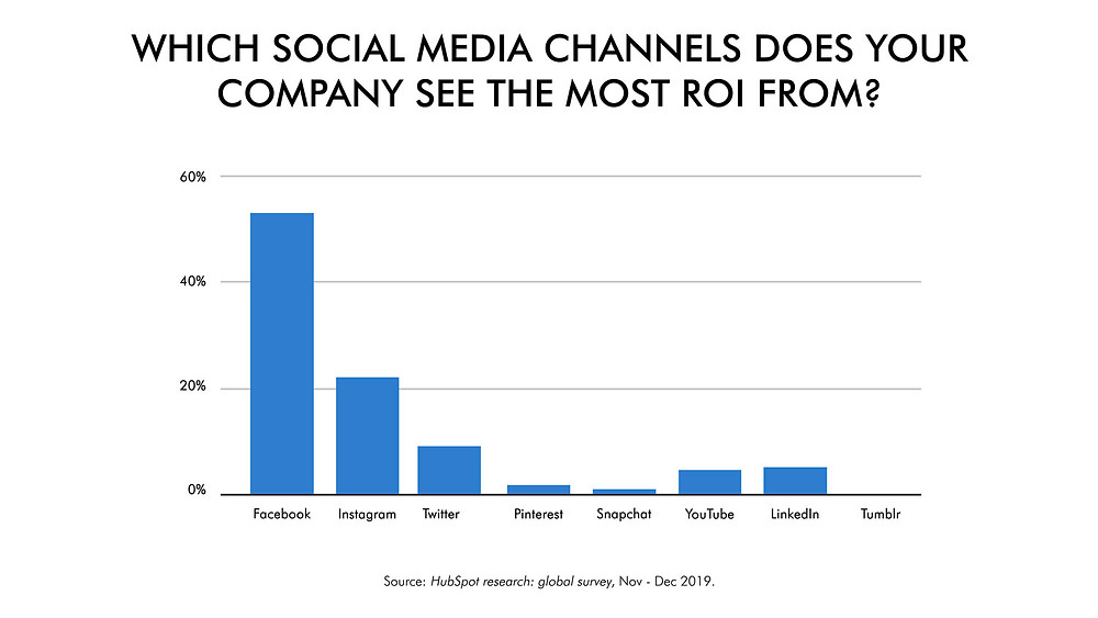 Best social media platforms to drive ROI