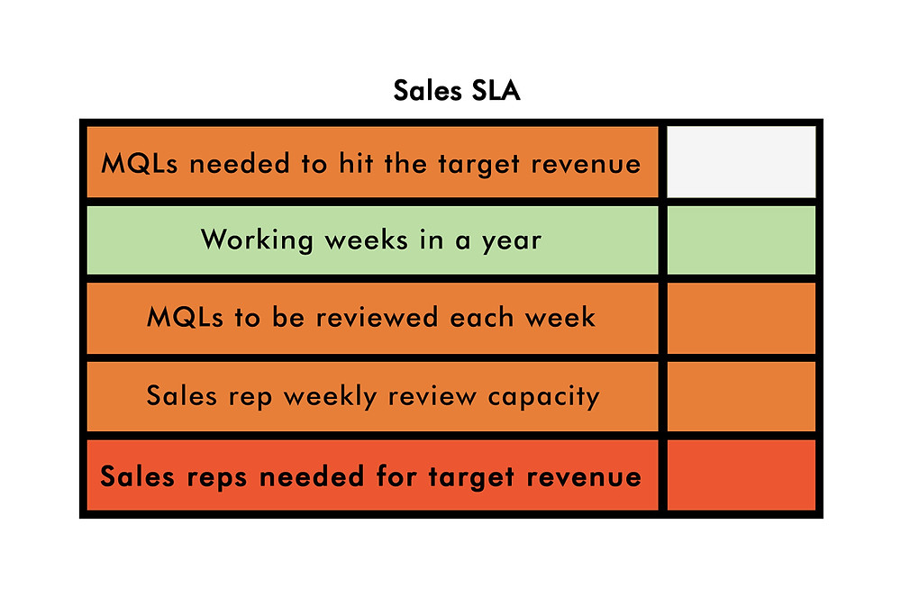 Sales SLA (Service Level Agreement)