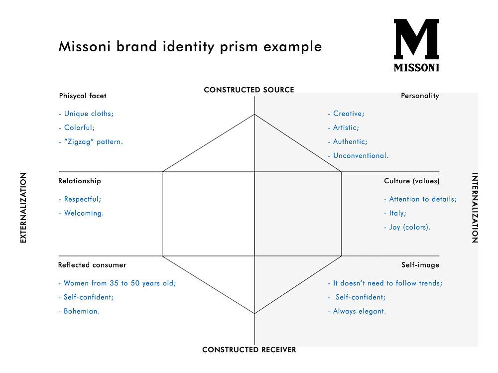 Example of Missoni Kapferer's Brand Identity Prism