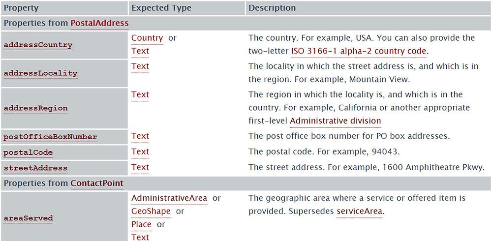 PostalAddress Schema markup reference page