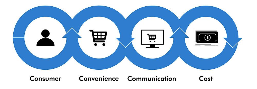 The 4Cs of marketing mix