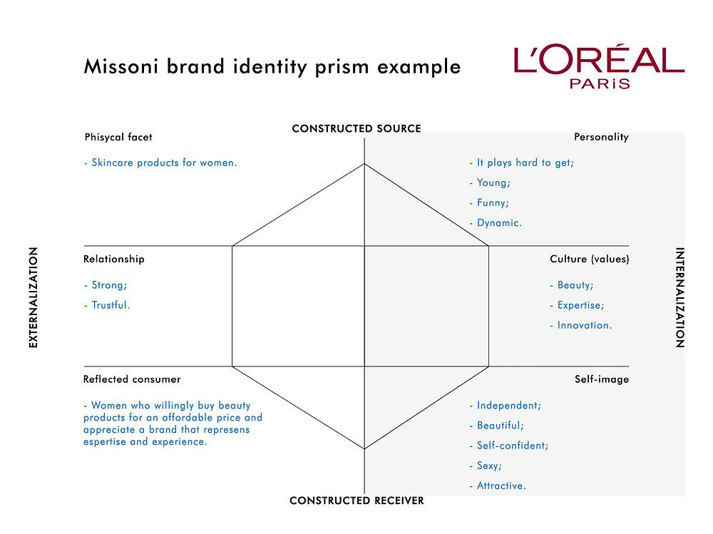 Example of L'Oréal Paris Kapferer's Brand Identity Prism