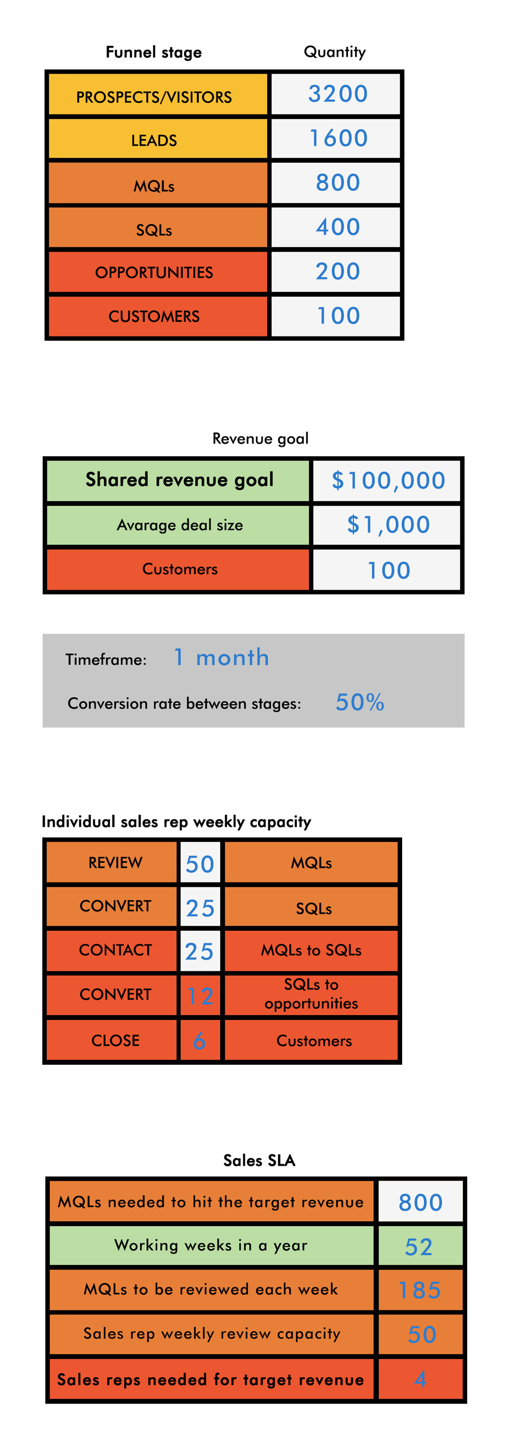 How many sales reps you need to meet your revenue goal