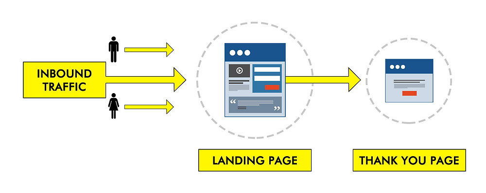 Example of funnel for landing pages