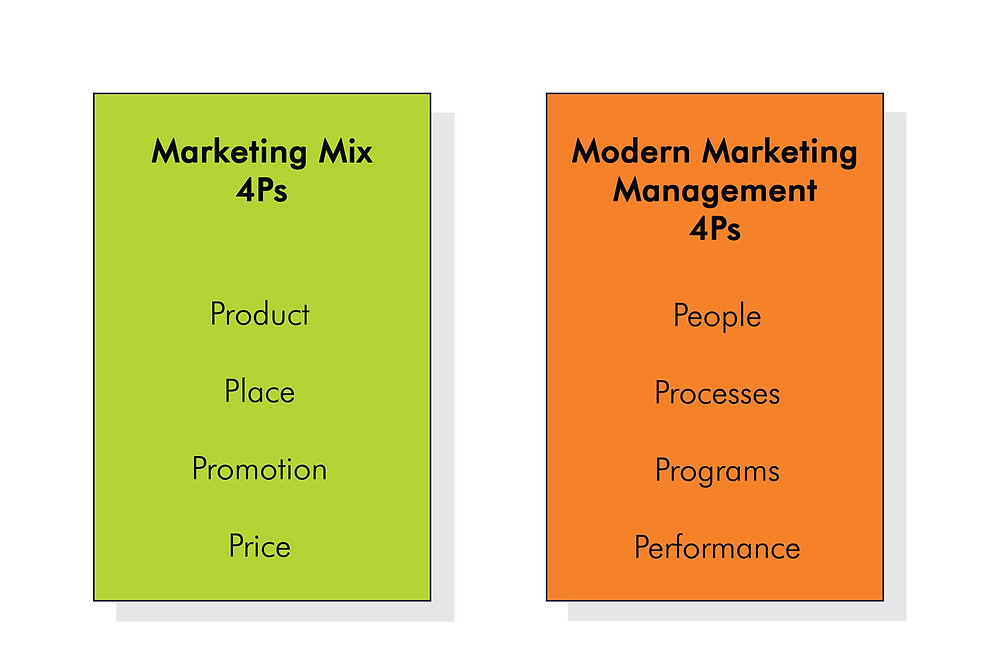 The 8Ps of marketing mix