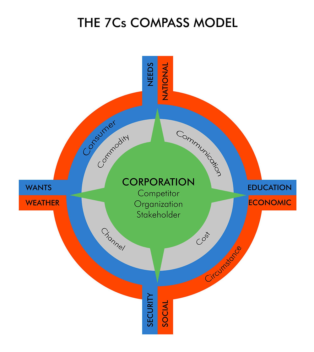 The 7Cs Compass Model