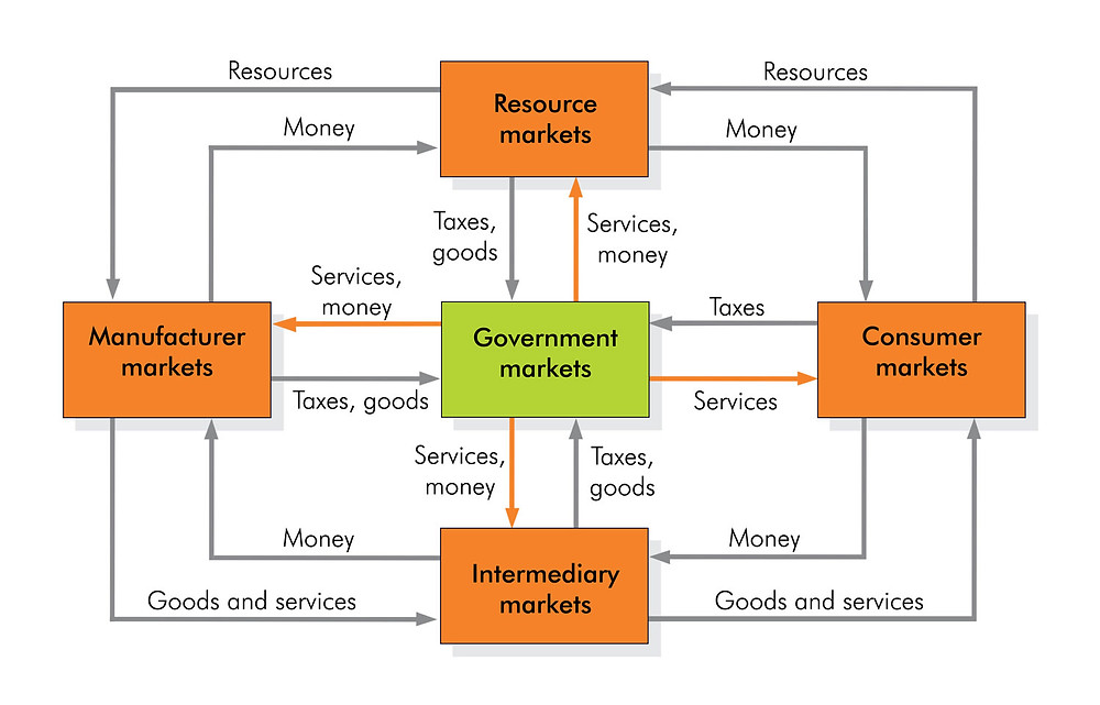 Five types of market in a modern economy