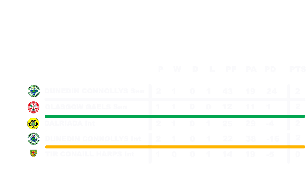 Senior_Intermediate Championship Table.png