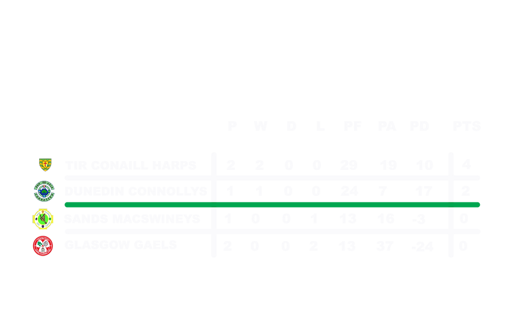 Junior Leauge Table.png