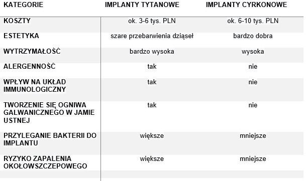Implanty cyrkonowe vs implanty tytanowe