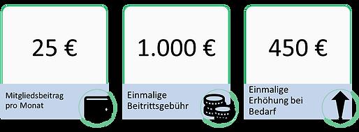 Beiträge_WaLeWi