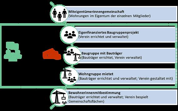 Baugruppenmodelle