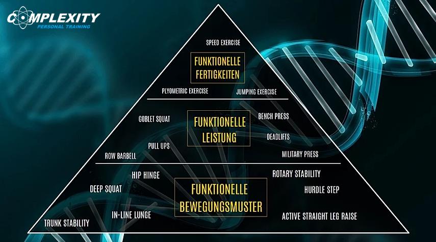 Die Bewegungspyramide
