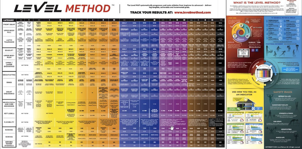 """This poster is called the """"MAP"""" or method of athletic progression."""
