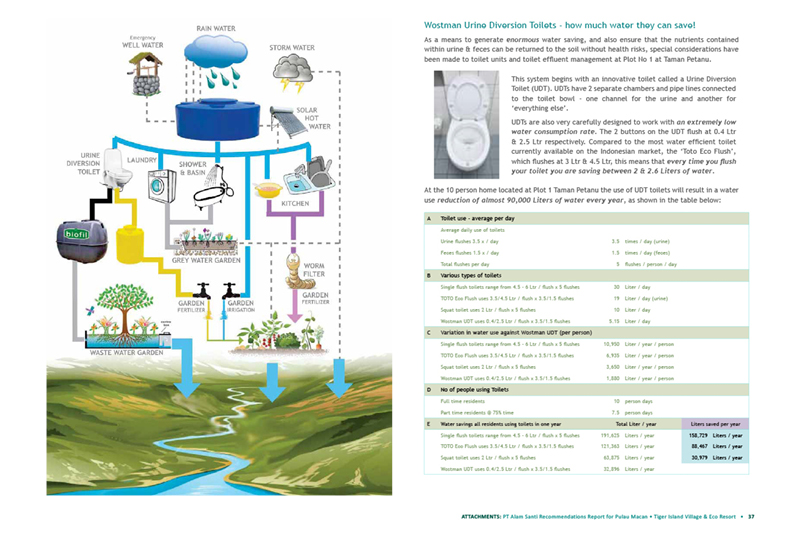 Picasa - Alam Santi Water Systems brief exerpt