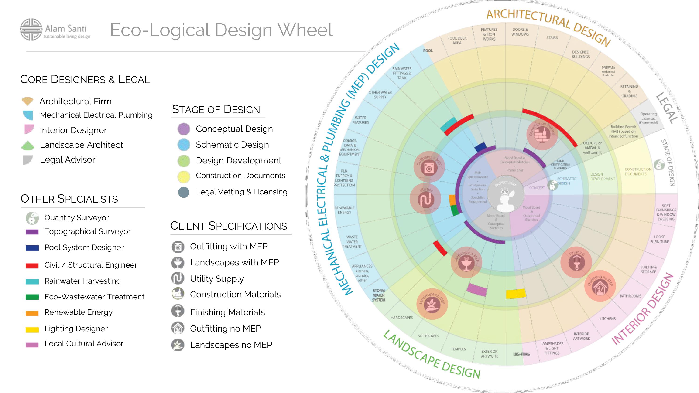 ALAM-SANTI-•-Eco-Logical-Project-Design6