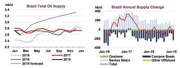 Figure 1: Brazil Total Supply v/s Forecast