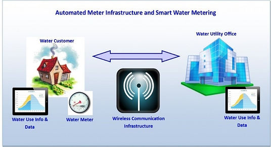 Smart Water Metering.jpg