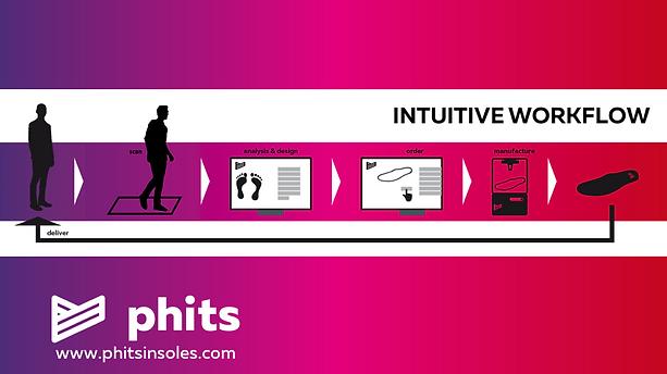 Phits Expert Workflow Walk.png