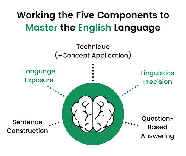 Working the Five Components to Master th