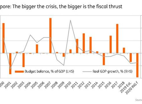 Budget 2020 Part I: Battling a Slowdown with Macro Policies