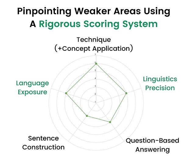 Radar Chart Scoring System.png