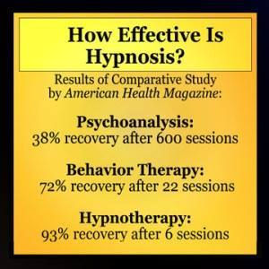 Comparative study of hypnosis