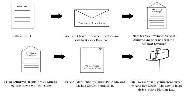 Absentee Ballot Process