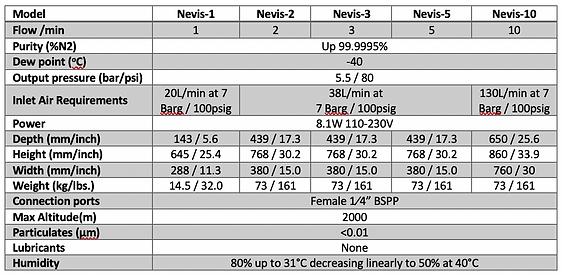 Nevis Range Specs.png