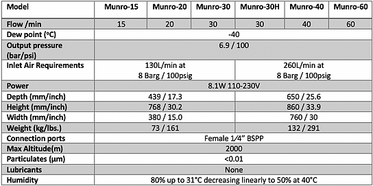 Munro Specs.png