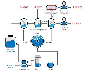 Laboratory Hydrogen Generator, Hydrogen Generator