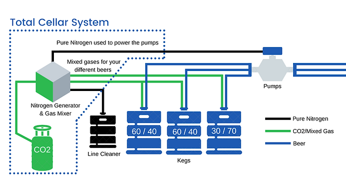 Diagram of the Apex Total Cellar System. Containing Nitrogen Generator, CO2 Cylinders and the beer gas pumps. Diagram explains how the system works.