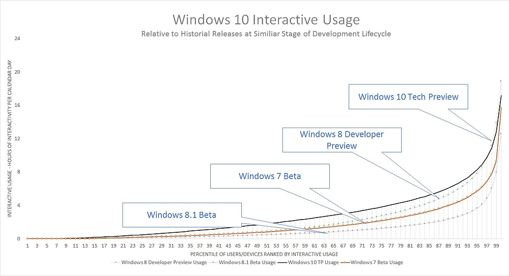 Windows10-TechPreview-UsageHits.jpg