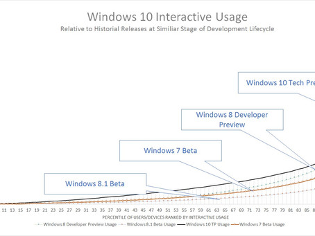 Almost 500,000 users run Windows 10 Tech Preview daily