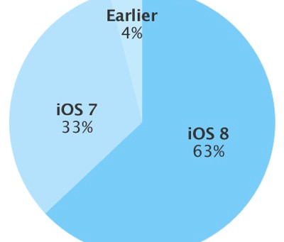 iOS 8 Adoption on the Rise after Shaky Start