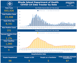130 Cases 4 Deaths in RI