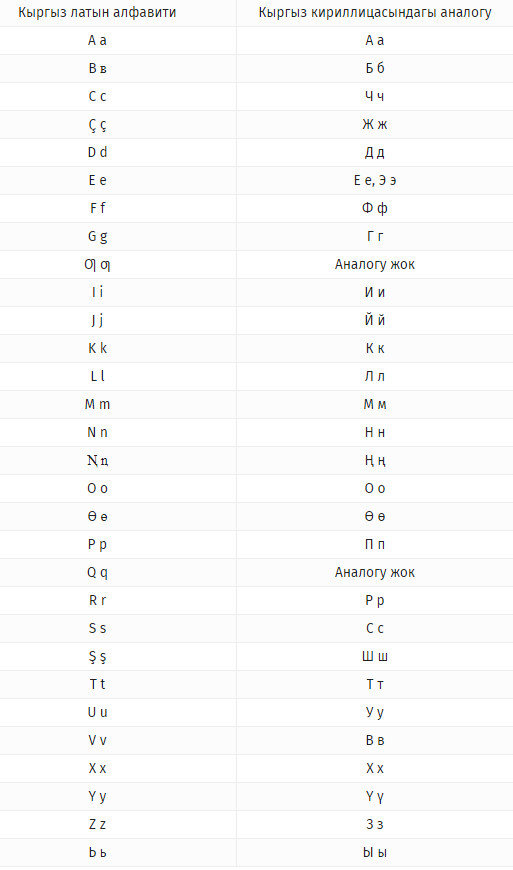 Кыргыз тили, кыргызский язык, кыргызская латиница, алфавит, латын, ариби, арип, алиппе, alippe, kyrgyz language, latin, latyn, latın, alphabet, aribi, qyrgyz, qyrğyz, qırğız, kırgız dili, alfabe, қырғыз, qьrƣьz, قىرعىز, قيرغيز