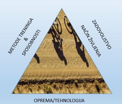 Magični trikotnik napredka